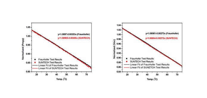 测试能力再升级!无锡尚德光伏产品检测实验室Panfile测试能力达国际先进水平